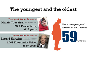 Lesser known facts about the Nobel Prize